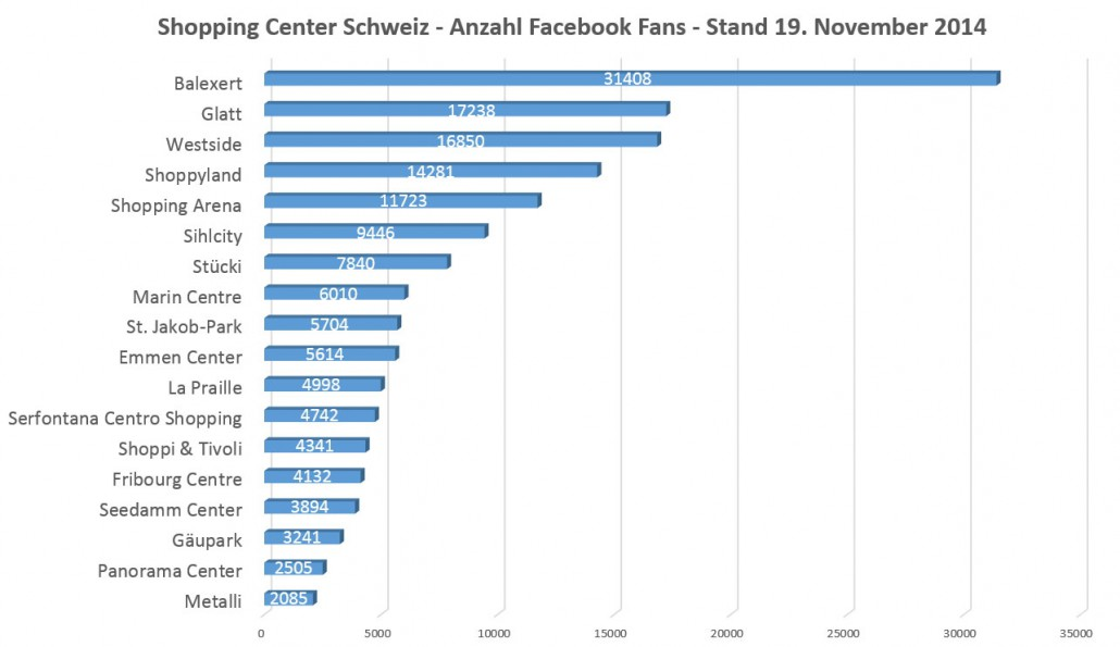 Facebook-Fans-Shopping-Center-Schweiz--Nov-2014