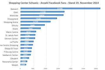 Shopping Center Schweiz – Anzahl Facebook Fans